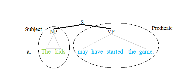Predicate tree 1