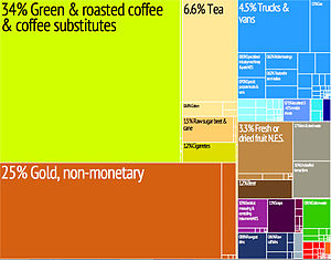 color chart of exports by value with percentages