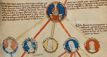 A family tree, with John in a circle and his children's heads represented in circles, linked by coloured lines.