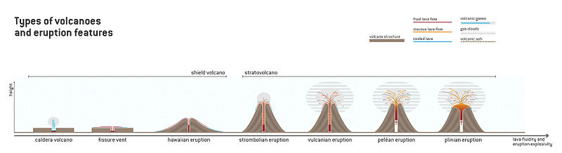 Types of volcanoes and eruption features.jpg