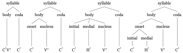 Syllable body coda.png